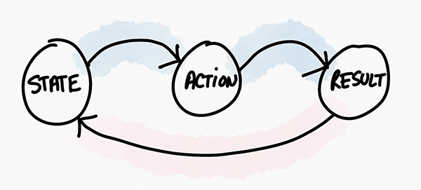 The Action Chain