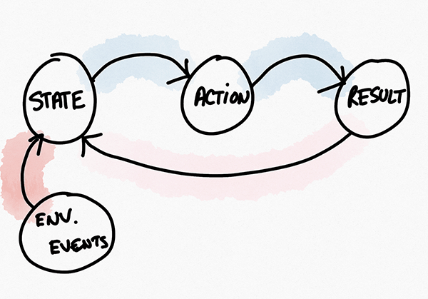 Action Chain with External Events